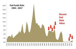 RECENT FED RATE HIKES IN QUESTION - MONETARY POLICY