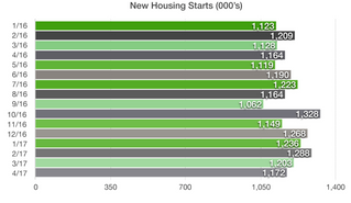 FEWER NEW HOMES BEING BUILT - HOUSING MARKET UPDATE
