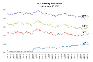FLAT YIELD CURVE - FIXED INCOME OVERVIEW