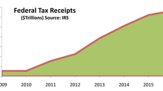 U.S. TAX REVENUE FISCAL POLICY REVIEW
