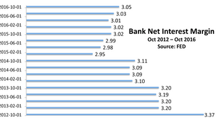 BANKS SHIFT FOCUS FROM TRADING TO HIGHER RATES - BANKING SECTOR FOCUS