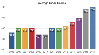 CREDIT SCORES ON THE RISE FOR AMERICANS - CONSUMER FINANCE