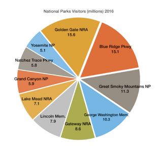 NATIONAL PARKS CONTRIBUTE $34B+ TO ECONOMY - FEDERAL PROGRAMS