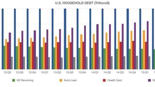 HOUSEHOLD DEBT ON THE RISE AGAIN
