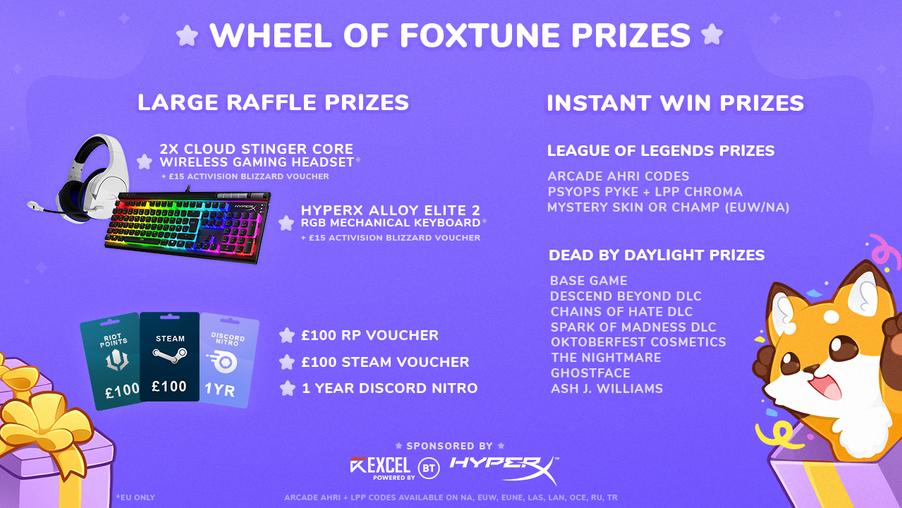Prize Showcase