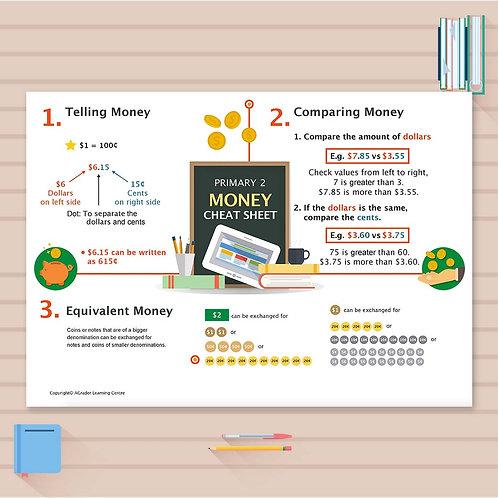P2 Math Cheat Sheet - Money