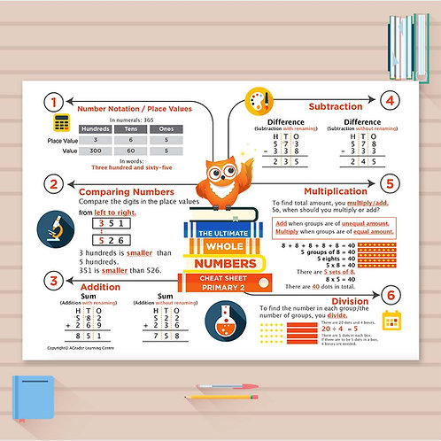 P2 Math Cheat Sheet - Whole Numbers