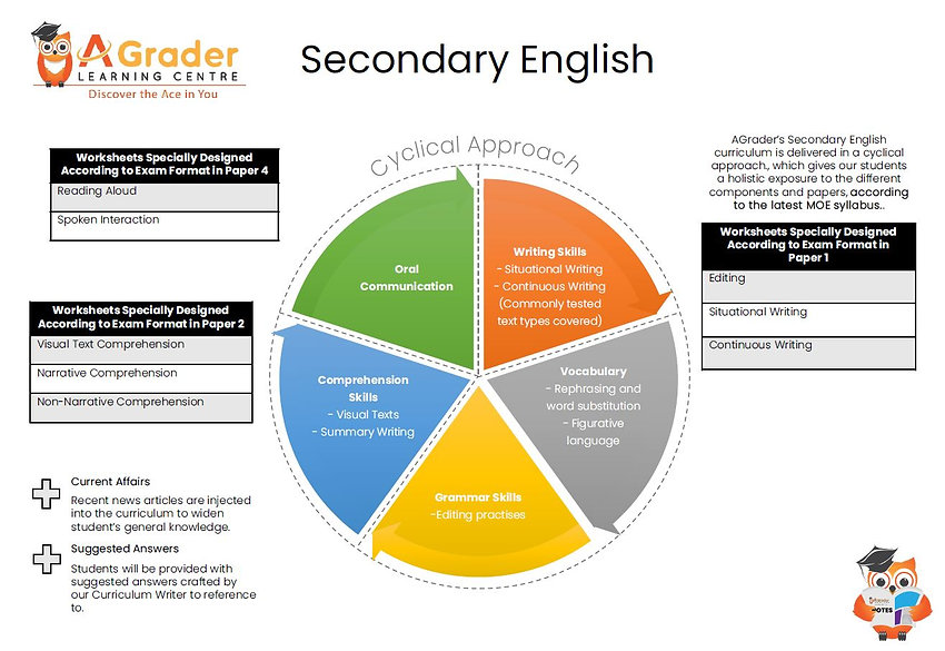 S2 English structure | Secondary 2 Tuition Centre | AGrader Learning Centre