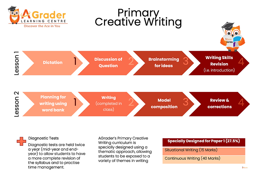 Primary Creative Writing structure | Primary Creative Writing Tuition