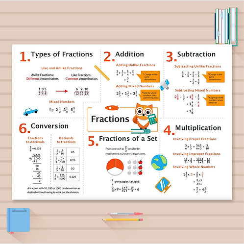P5 Math Cheat Sheet - Fractions