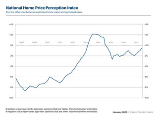 Owners and Appraisers Closer to Seeing Eye-to-Eye on Home Value Than at Any Time in the Past Two Yea