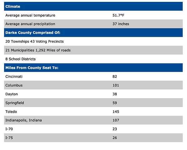 Darke County General info Chart