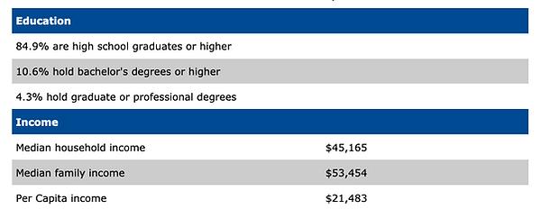 Darke County Education & Income Chart