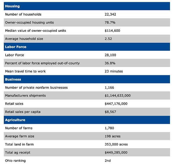 Darke County Housing & Labor Force Chart