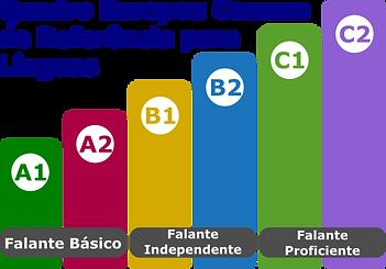 Grafico do quadro comum europeu referenc