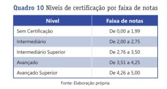 Certificacao CelpeBras pontuacao.jpeg