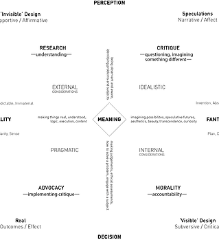 What is good design - thinking diagram.p