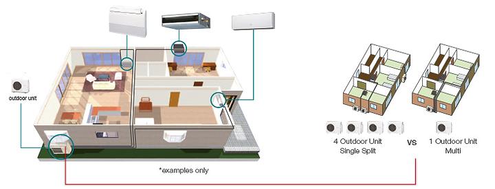 Fujitsu Muli Roo Air Conditioning