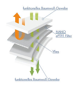 NanoTechnologie_4Layers.jpg