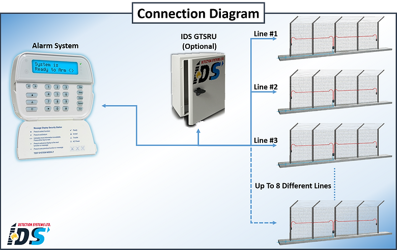 IDS Integrators pack connection diagram