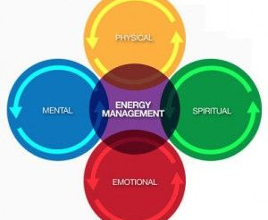 Work Life Harmony: Why do you Need to Manage your Energy and Not Just your Time?