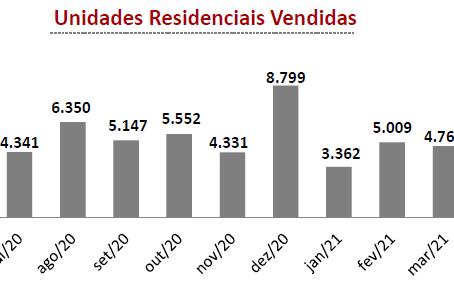 Pesquisa Mensal do Mercado Imobiliário