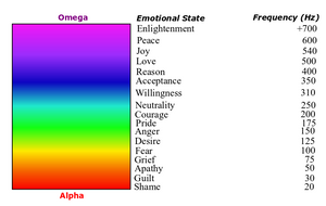 The different frequencies of positive and negative emotions