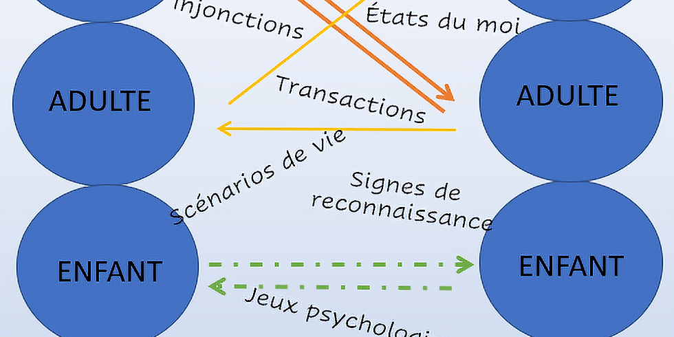 Améliorer sa communication et ses relations avec l'Analyse Transactionnelle