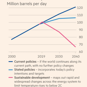 Future mapping for monitoring energy and oil demand