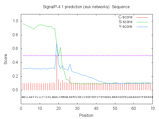 Protein Analysis (3)SignalP.png