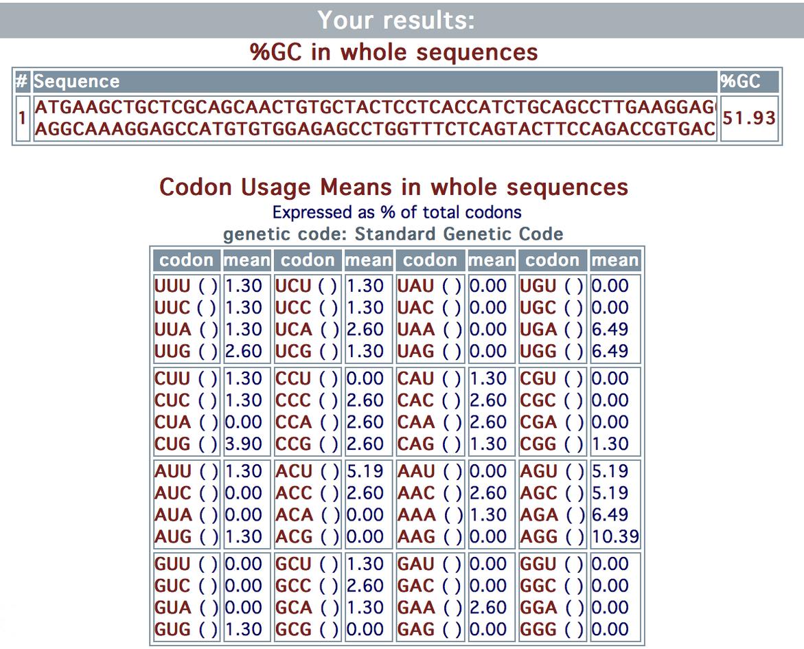DNA Analysis-Codon Usage (2).png