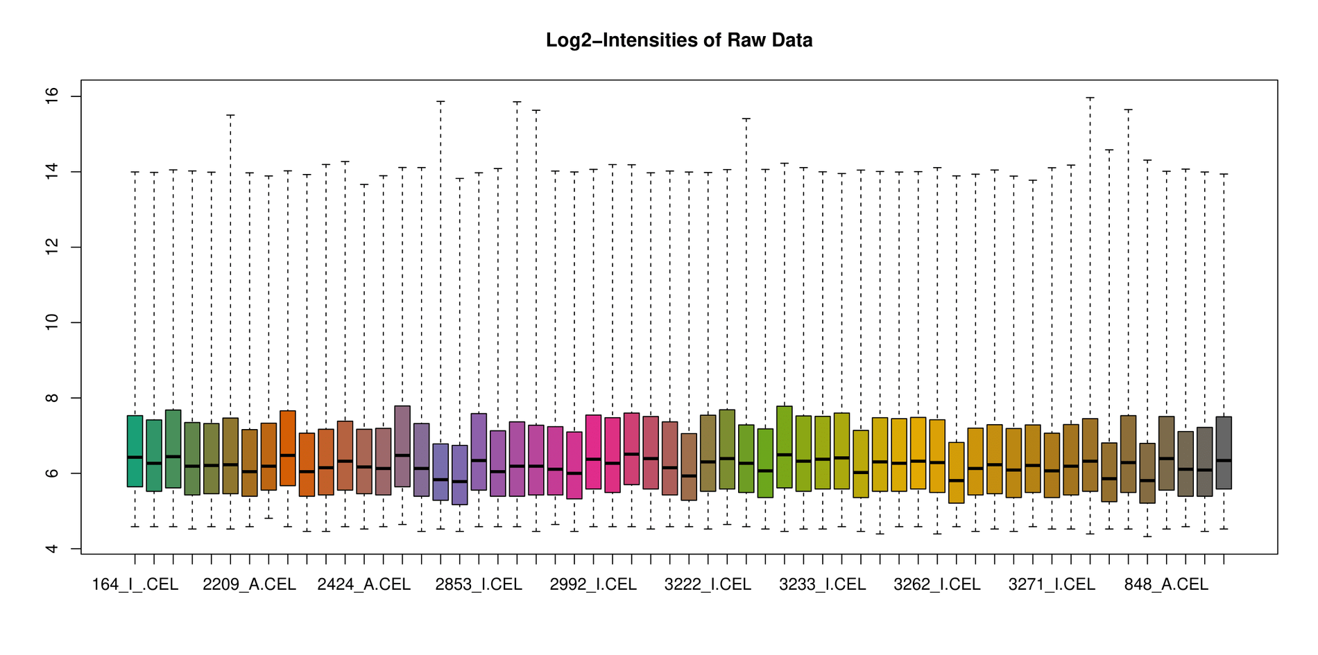 Box Plot - Log2 - Raw Data-1.png