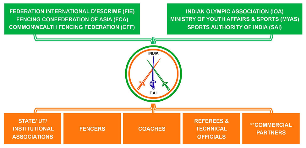 FAI Establishment in Diagram Representation