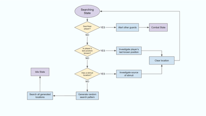 Flowchart_Searching.png