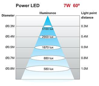 Illuminance Chart