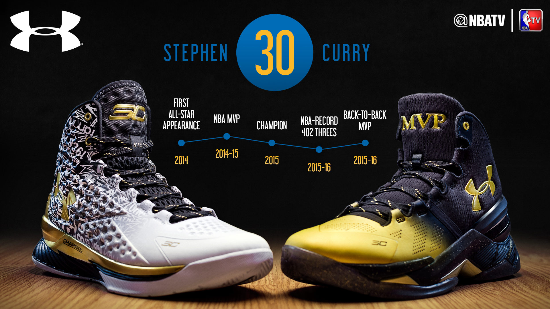 Steph career timeline