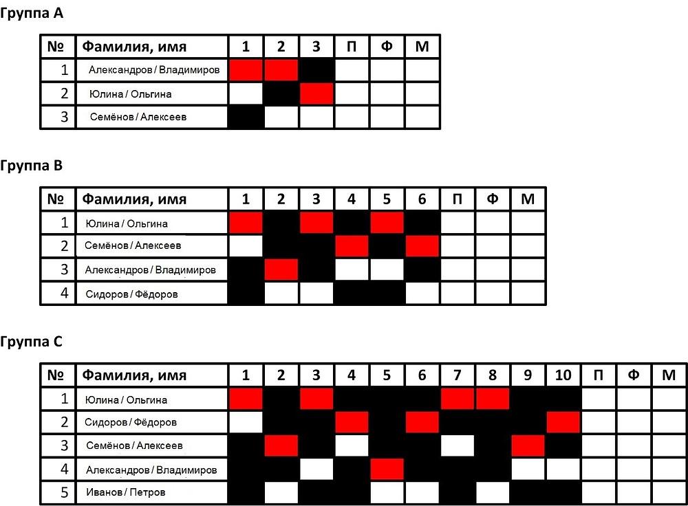 Рис. 2. Таблицы протокола соревнований