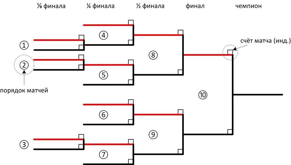 Рис. 3. Таблица соревнований «на вылет»