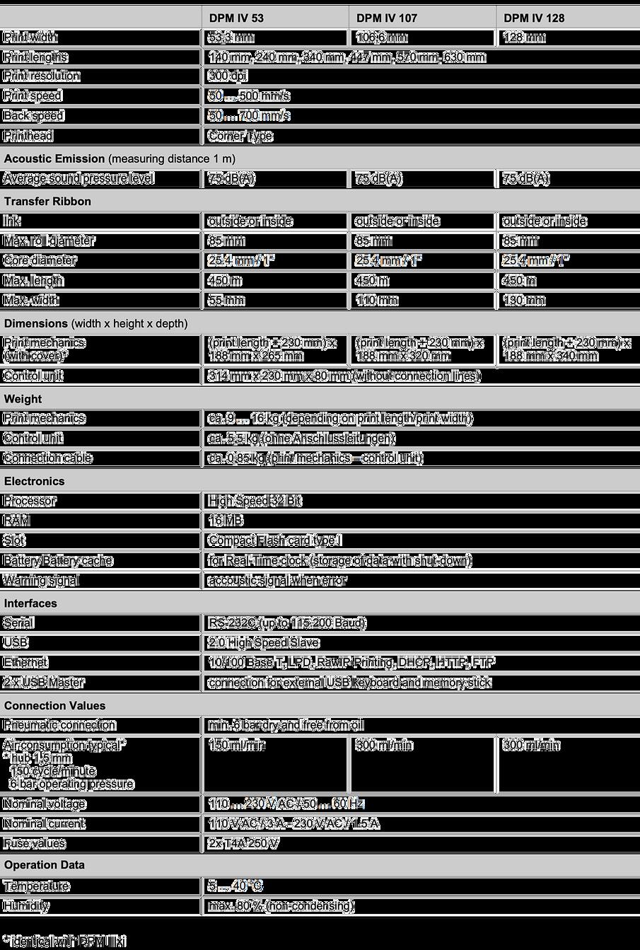 Technical Data  Carl Valentin DPM IV 1.p