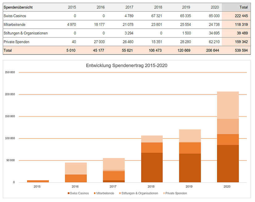 2020_Spendenentwicklung.png