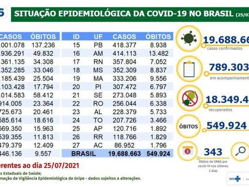 Brasil registra 19,68 milhões de casos de covid-19 e 549,92 mil mortes
