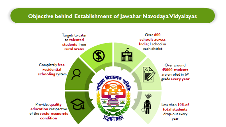 Objective JNV.png