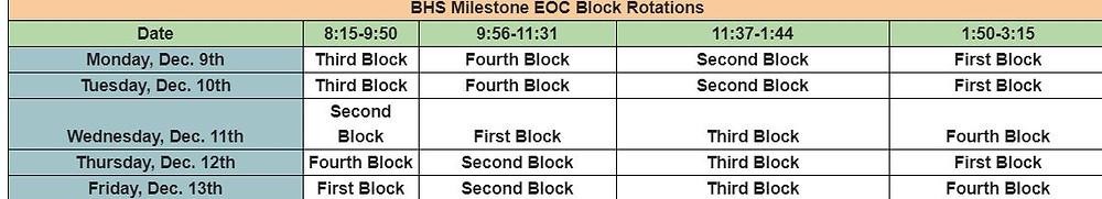 Testing Block Rotation Change