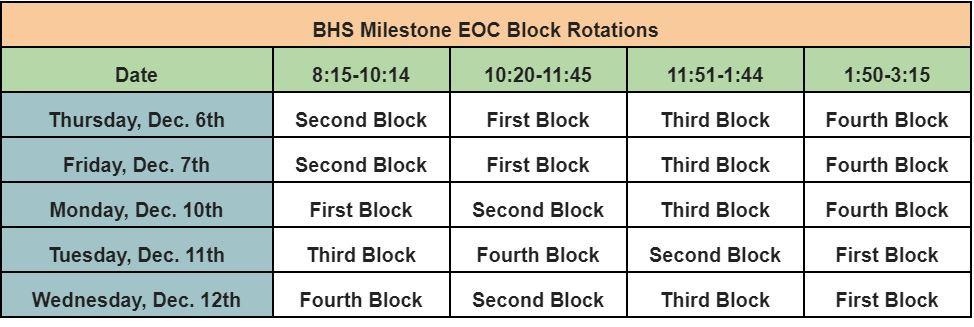 BHS Milestone EOC Block Rotations