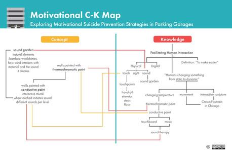 Motivational CK Map