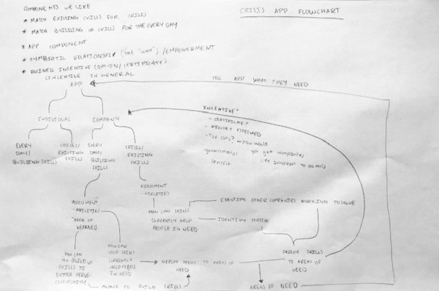 Third Party Management System Ideation
