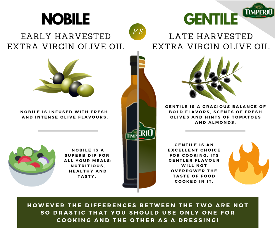 extra virgin olive oil review
