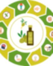 Benefici salute olio EVO.jpg
