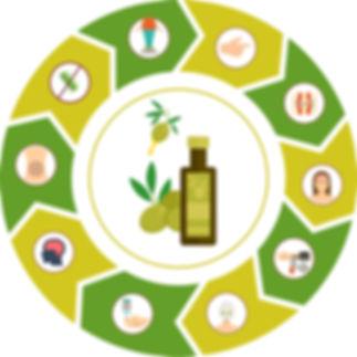 benefici olio EVO.jpg
