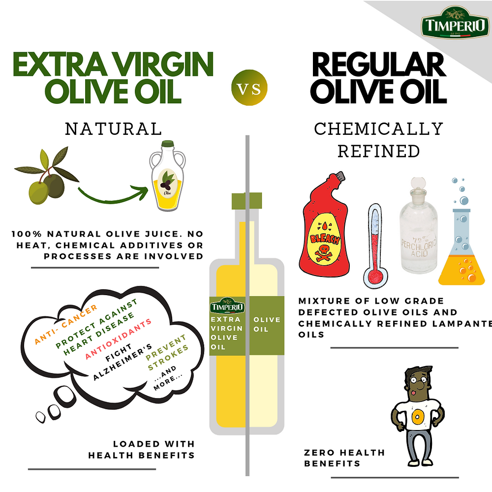 Extra virgin olive oil is superior to regular, pure, or light olive oils. EVOO is natural whereas other regular oils are often chemically refined.
